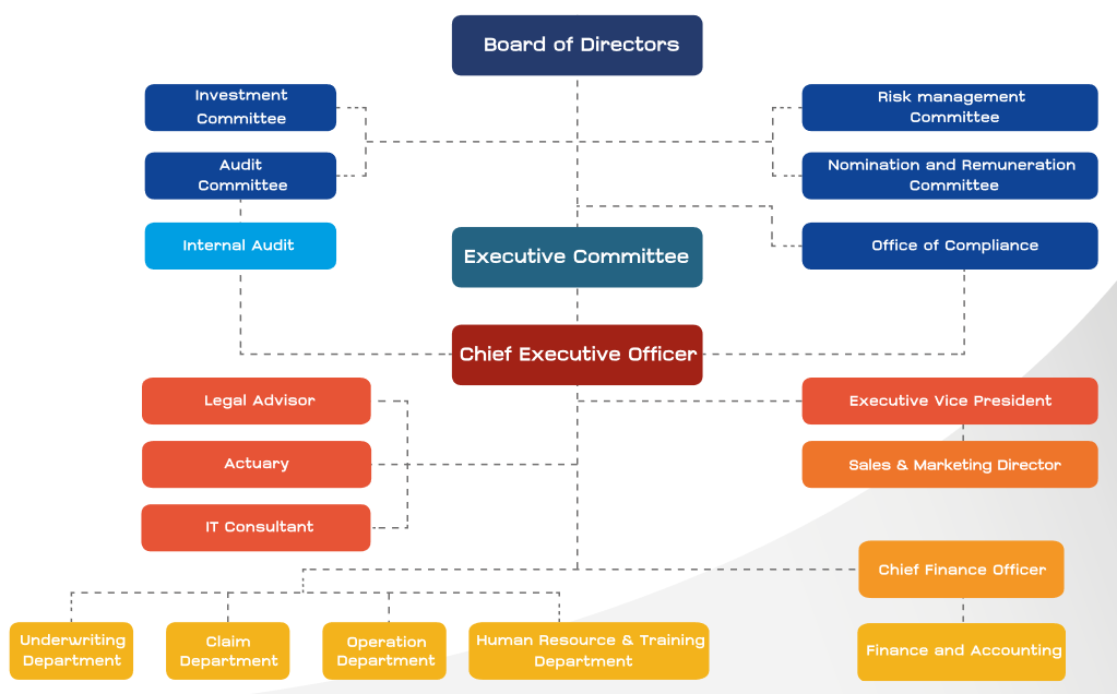 Organization Structure - Pacific Cross Health Insurance PCL